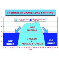 Buy cheap Energy Storage System Organic Phase Change Materials Of Central Air Conditioner product