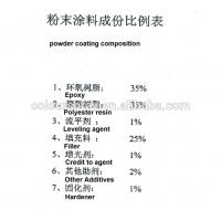 Ral 9005 black epoxy polyester powder coating manufacturers non-toxic powder paint