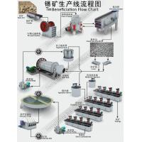 Buy cheap Tin Benefication Processing Flow Chart product