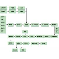 Buy cheap Flow Chart from wholesalers