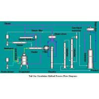 Buy cheap Formaldehyde Production Technology product