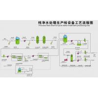 Buy cheap water production line flow chart product