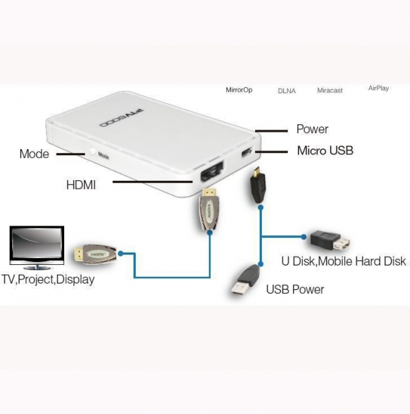 Quality electrical products M600, Single Core Miracast Dongle for sale